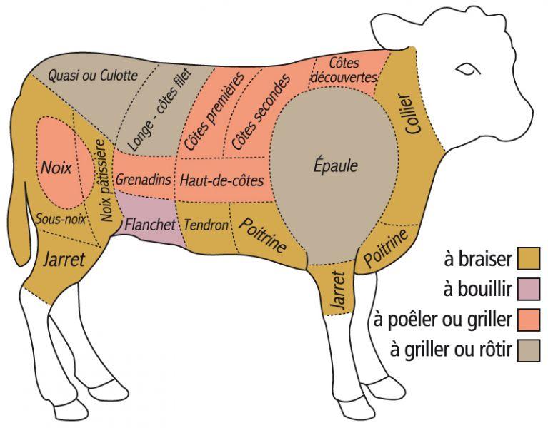 Conseils et astuces pour cuisiner la viande de veau fermier du limousin label viande limousine - Cuisiner un roti de boeuf au four ...
